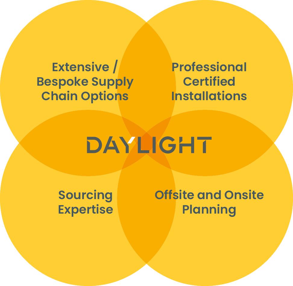 Glazing Services diagram