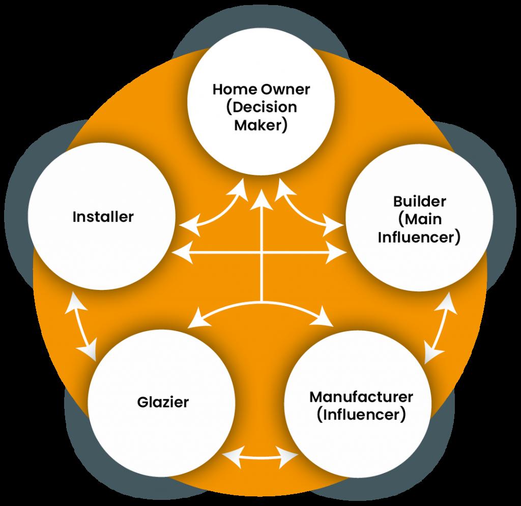 Glazing Supply Diagram